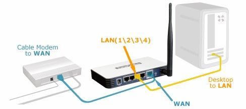 Kết nối Modem FPT-Router Wifi-Máy tính với nhau