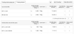 Google keyword Tools