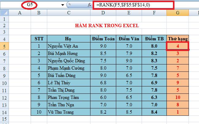 Dùng Hàm RANK trong EXCEL để xếp thứ hạng