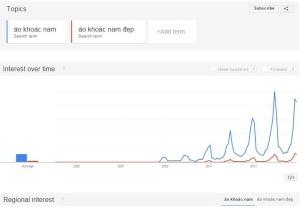 Google trend so sánh xu hướng các từ khóa