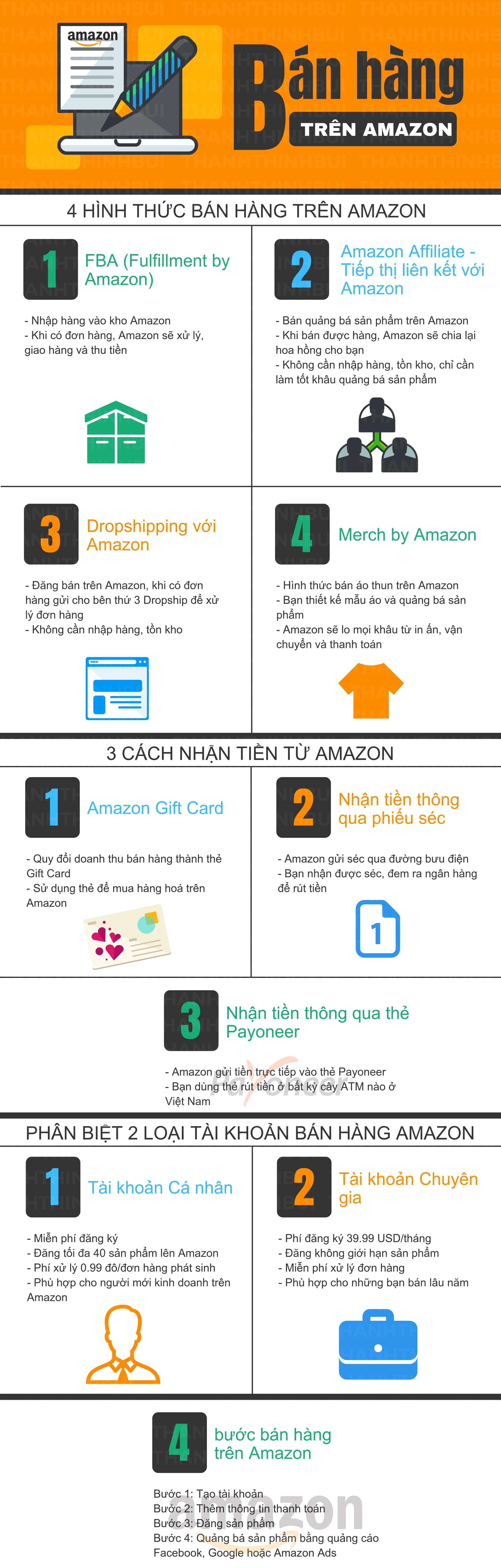 Cách bán hàng trên Amazon từ A đến Z
