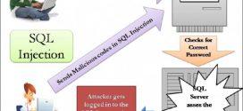 SQL INJECTION LÀ GÌ?