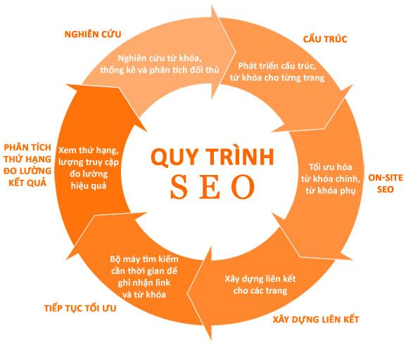 Quy trình SEO website TOP google