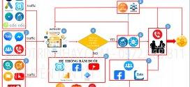 Digital Marketing Tổng Thể – Tự Động A -Z