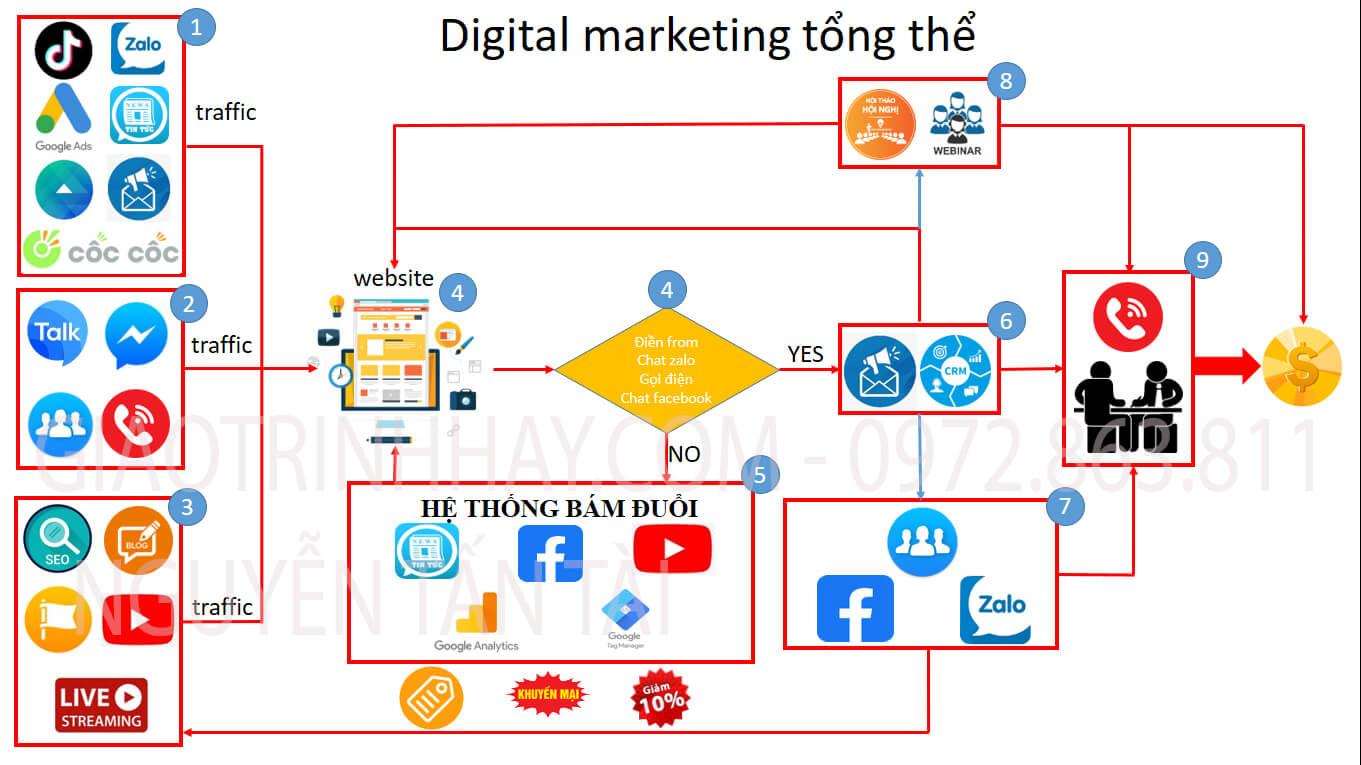 hệ thống digital marketing tổng thể