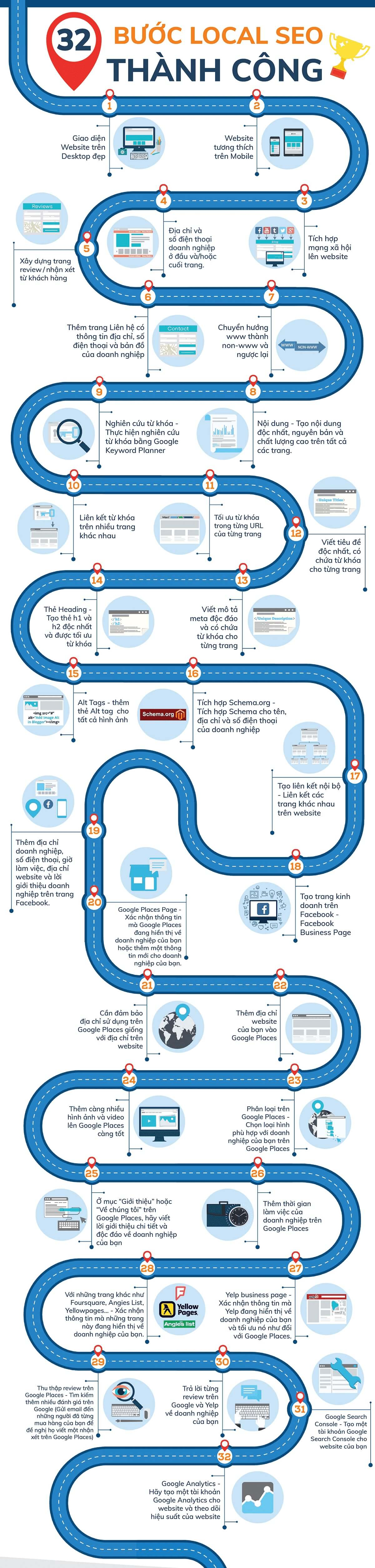 Hướng dẫn triển khai SEO Google Map